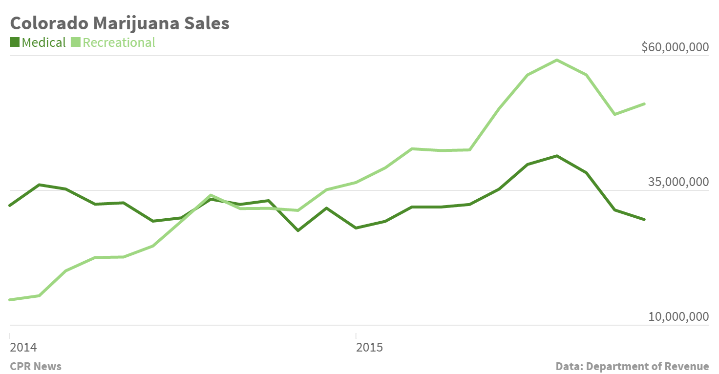 Chart: Marijuana Sales 2014 2015 through Nov (STAFF)