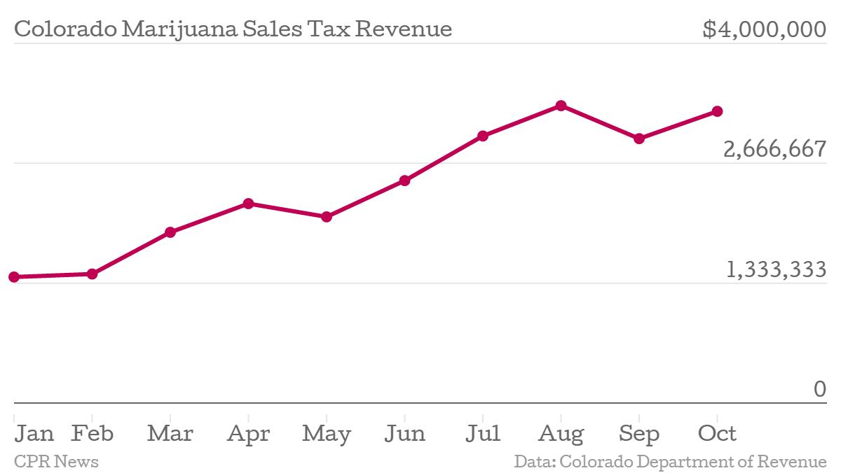 Chart: October Marjuana sales tax revenue