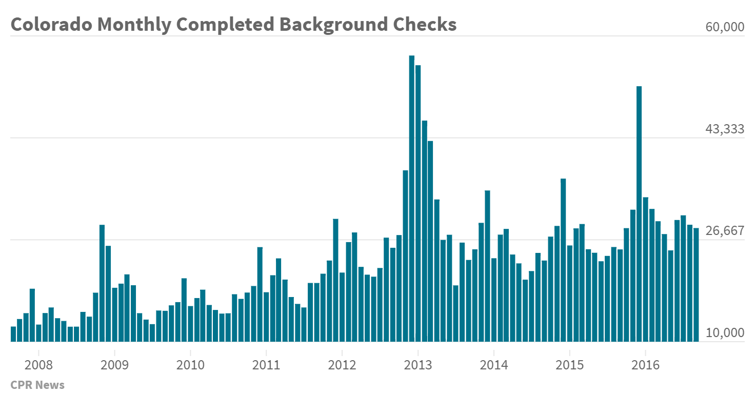 Chart: Colo Monthly Completed Background Checks