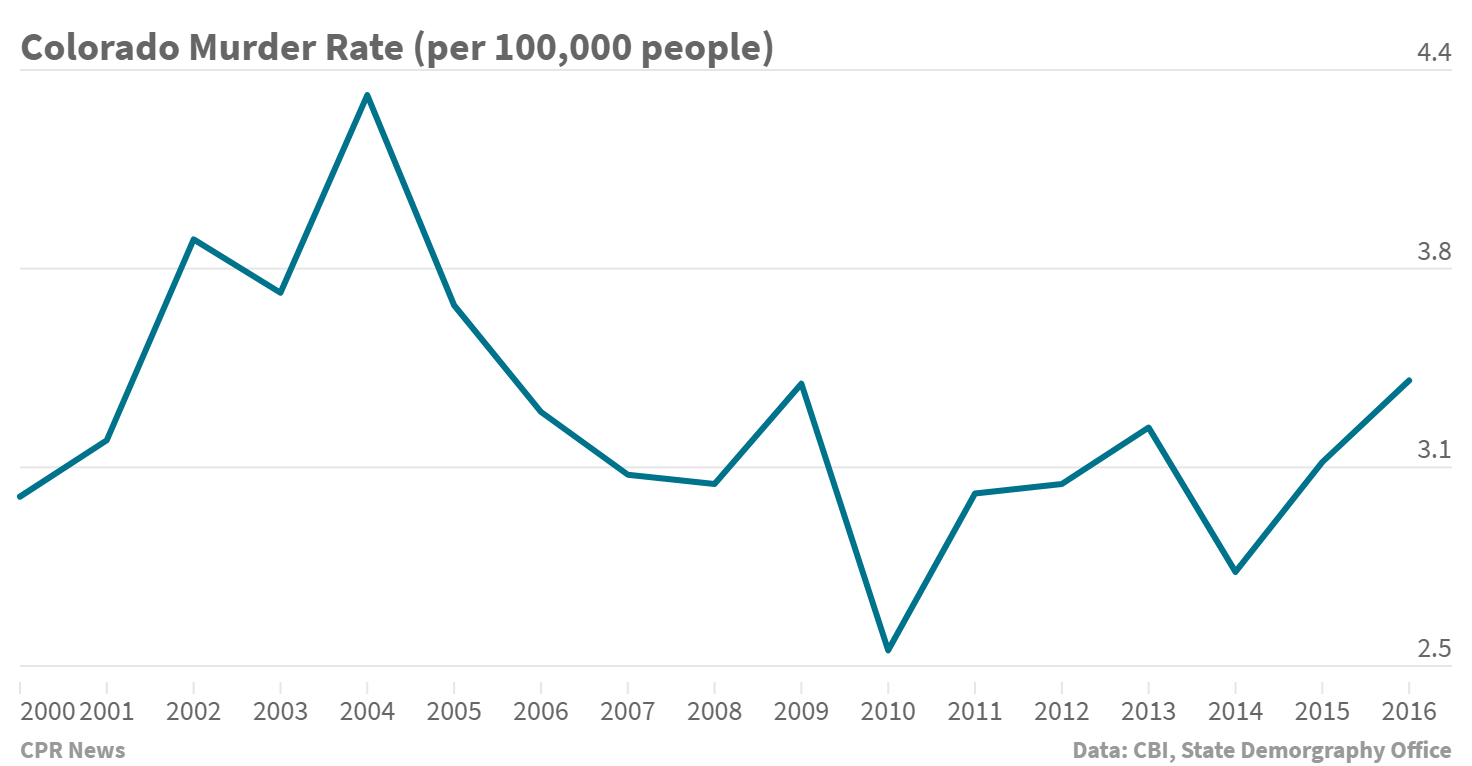 A Dive Into Colorado Crime Data In 5 Charts | Colorado Public Radio
