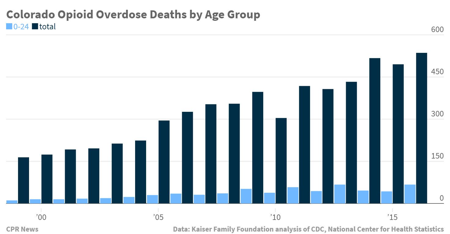 Chart: Colorado Opioid Overdose Deaths By Age Group | 1999-2016 - KFF Data