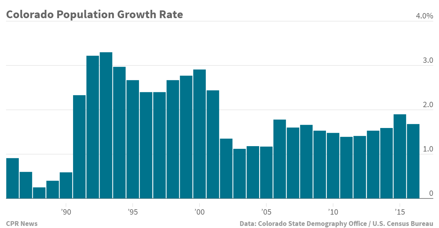 Chart: Colorado population growth rate