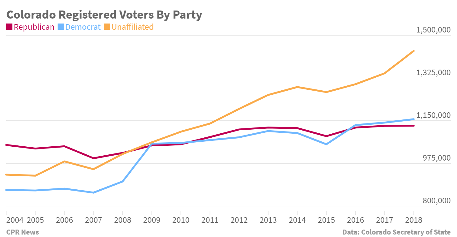 Chart: Colorado Voters By Party, 2004-2018