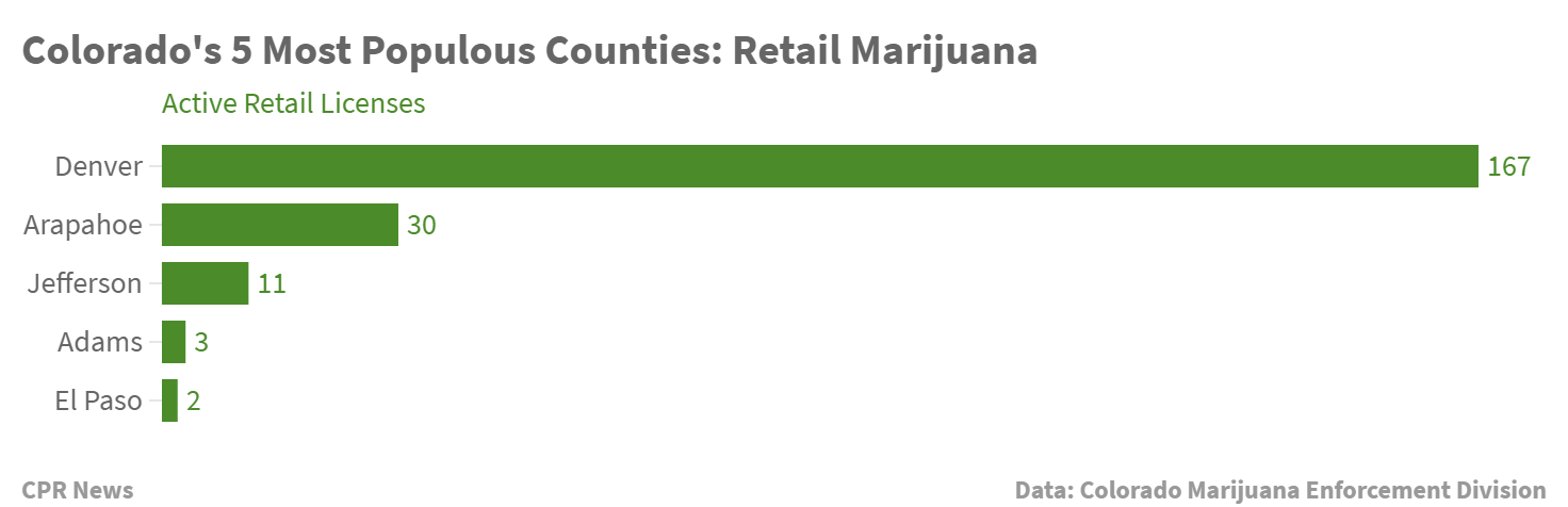 Chart: Marijuana Rec Licenses In Colorado's Top 5 Counties