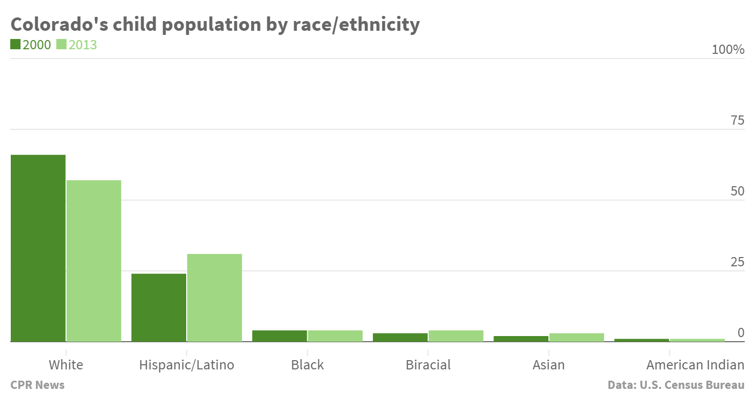 Chart: Child population by race