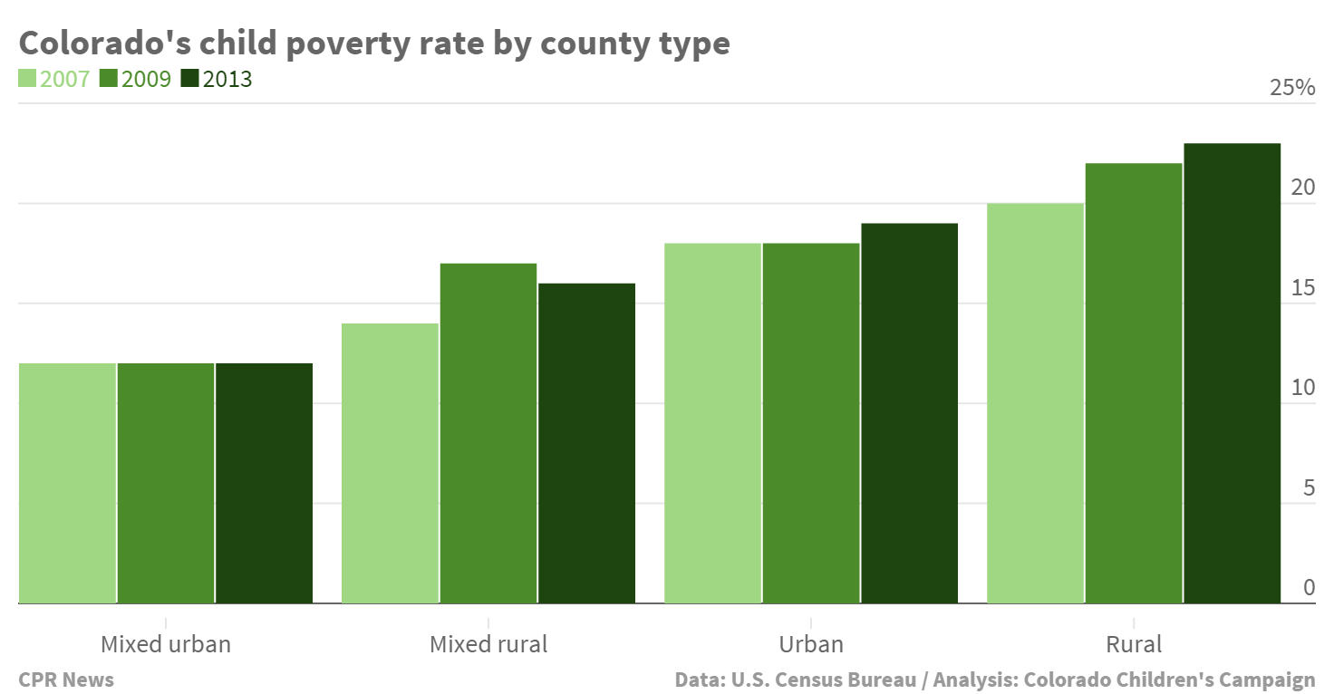 Chart: Poverty rate by county type