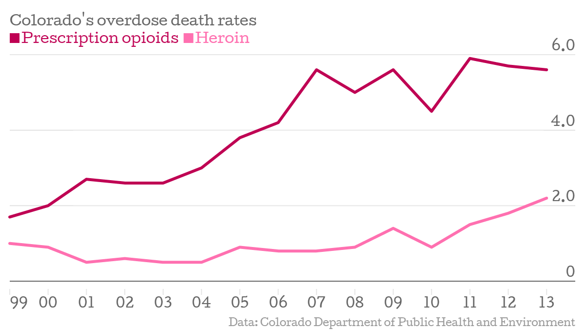 Photo: Colorado Overdose rates