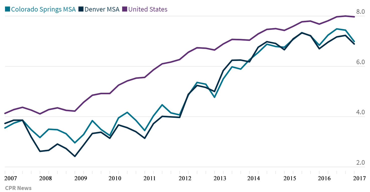 Chart: Average Home Ownership US and Denver 2007-2017