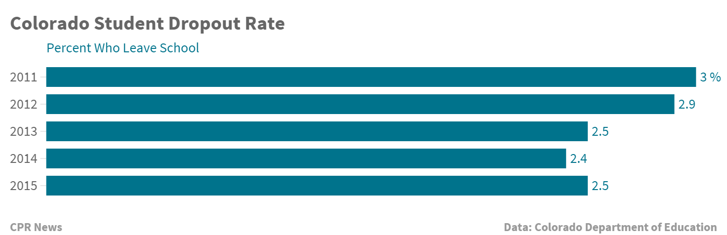 Chart: Colorado Student Drop Out Rate (STAFF)
