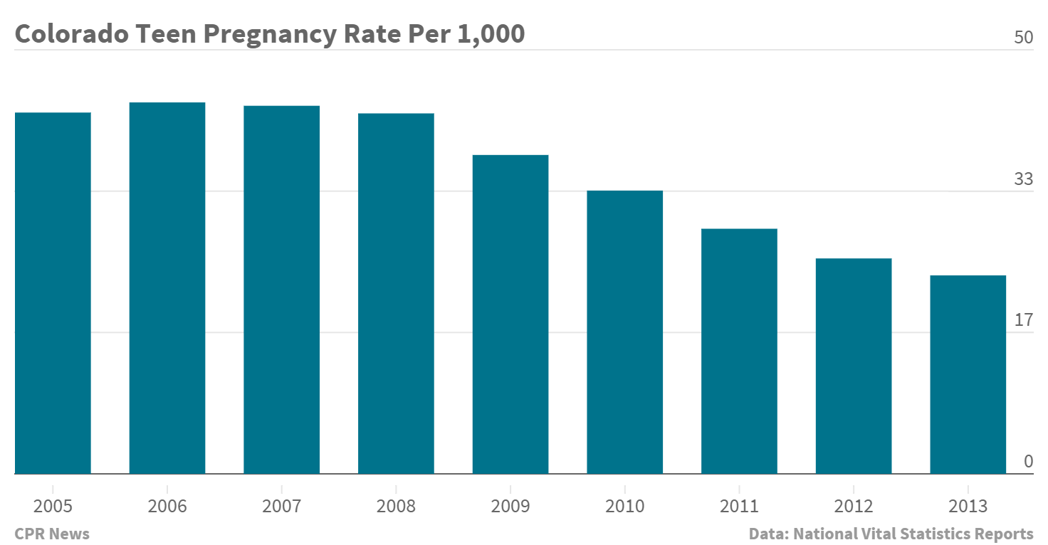 Chart: Colorado Teen Pregnancy 2005 2013 (STAFF)