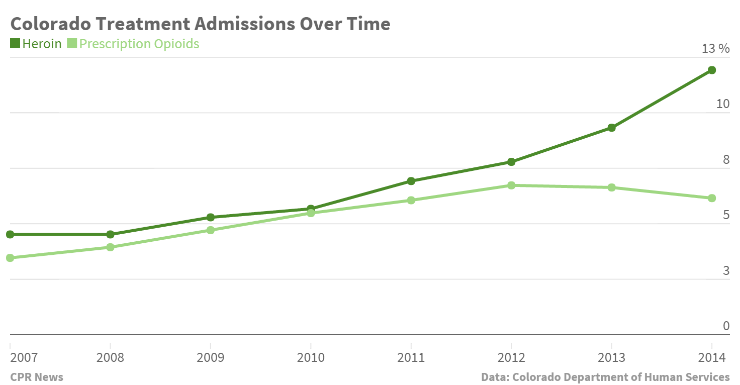 Chart: Colorado Treatment Admissions