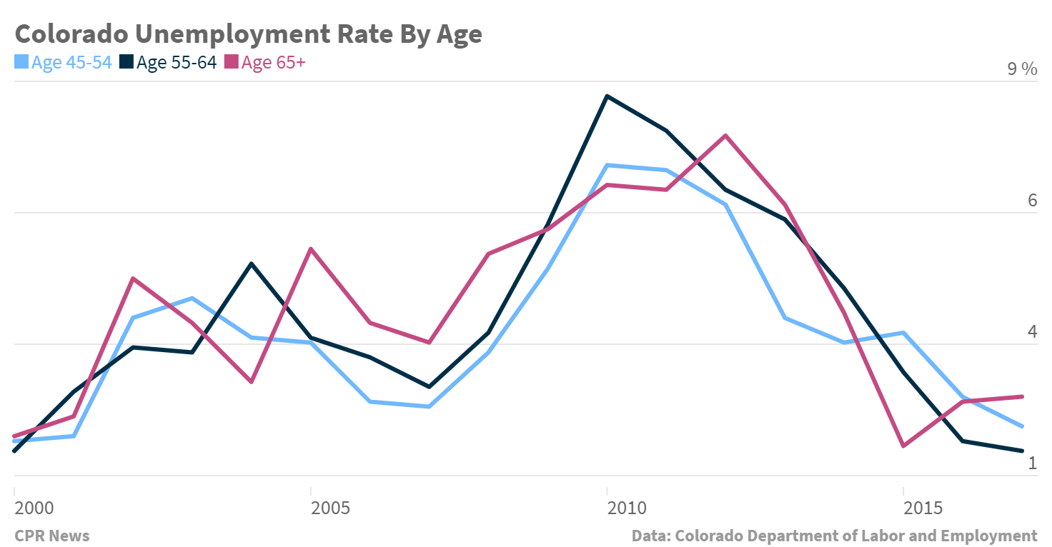 Chart:Colorado Employment by age group