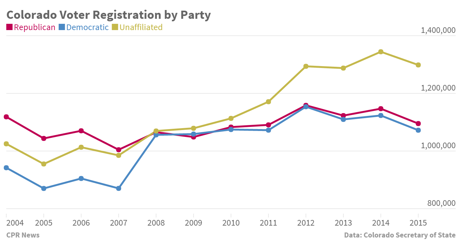 Chart: Unaffiliated Voters Colorado (STAFF)