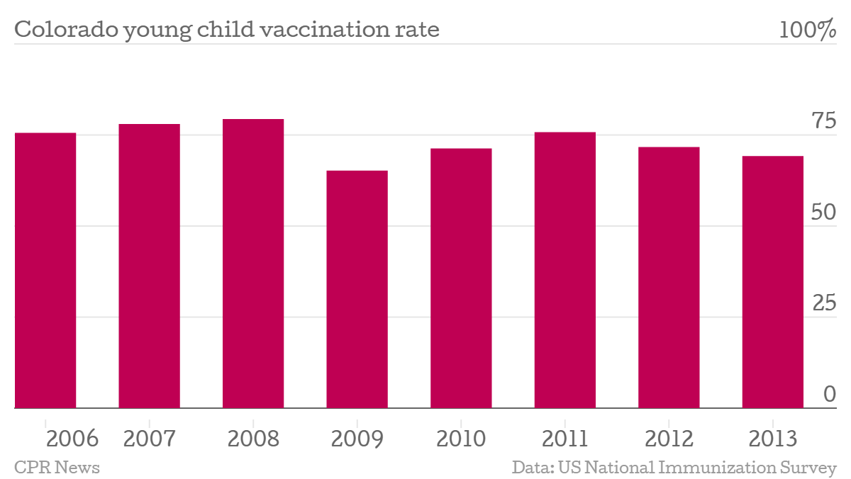 Chart: Report card 2 -- immunization rate