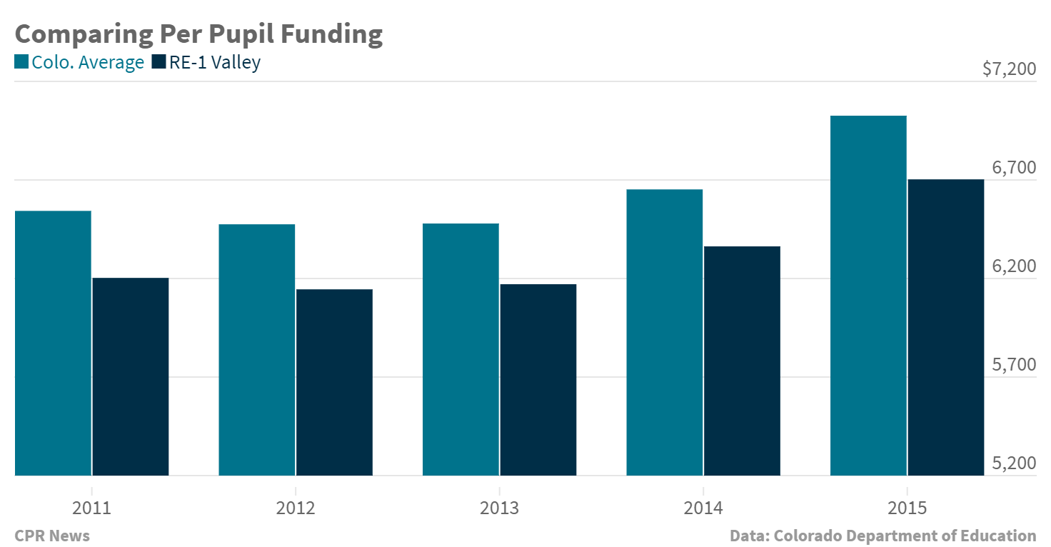 Chart: Comparing Per Pupil Funding RE-1 Valley vs. Colo. Avg