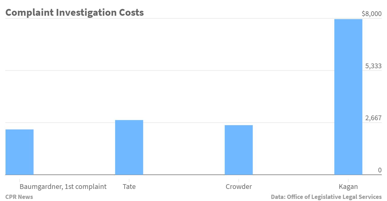 Chart: Colorado Legislature Investigation Costs