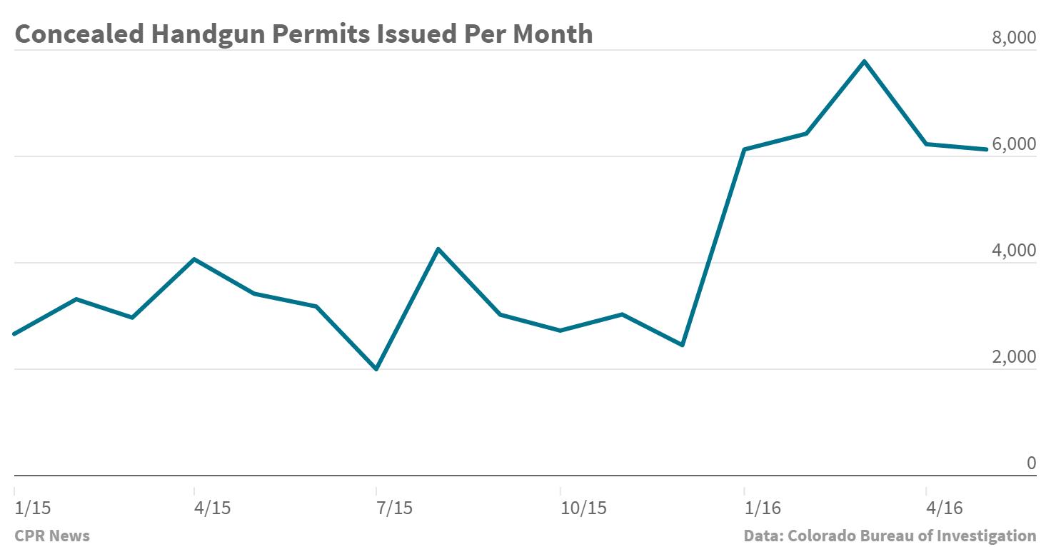Chart: Concealed Handgun Permits