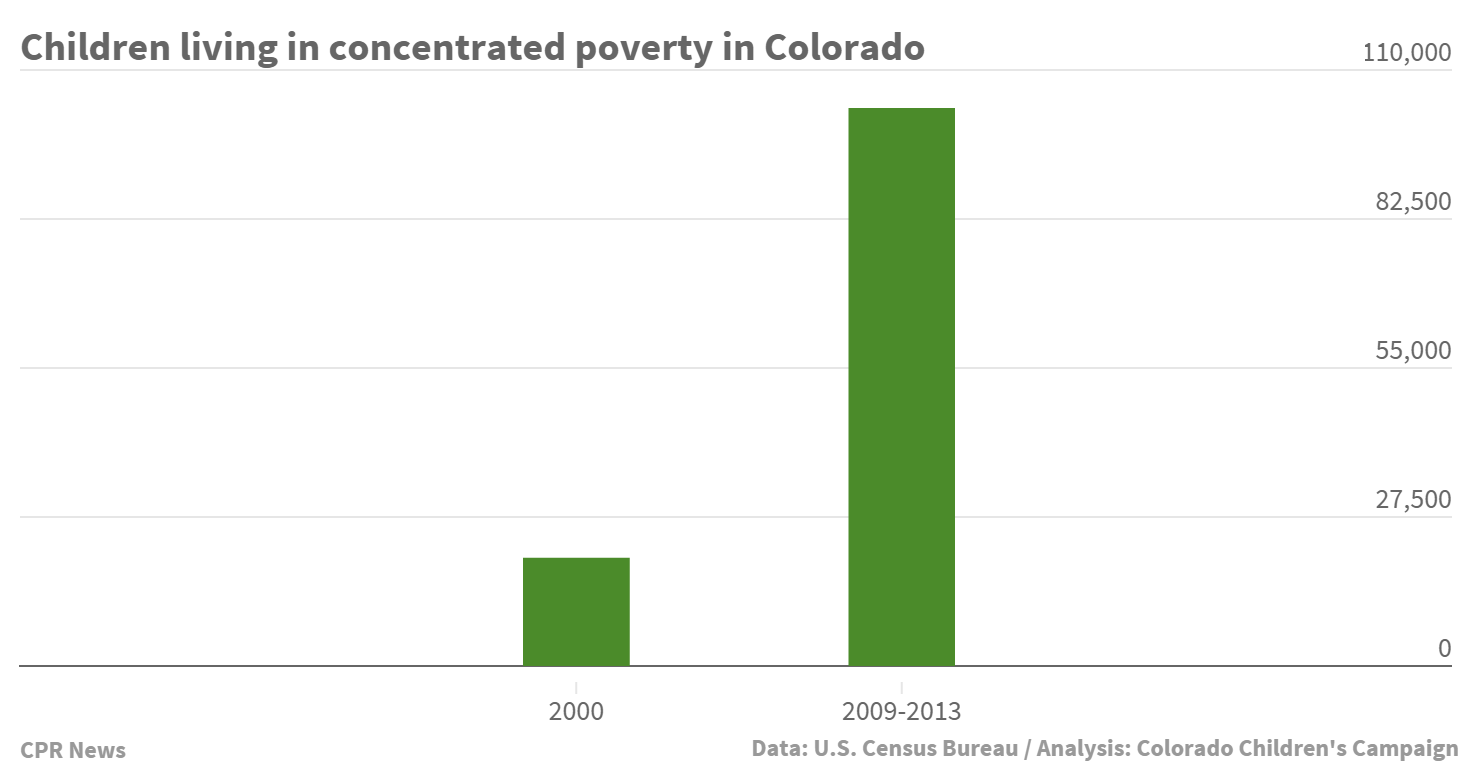 Chart: Concentrated poverty