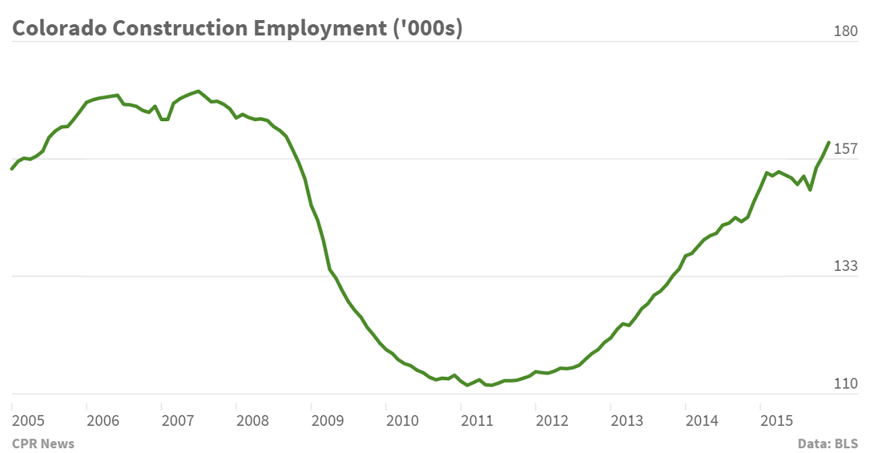 Chart: Construction Industry Employment in 2000s