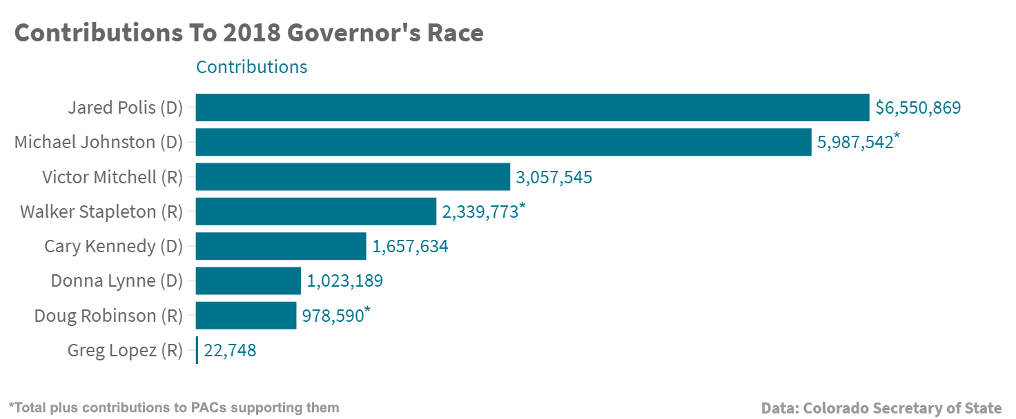 Chart: Governor's Race Money May 2018