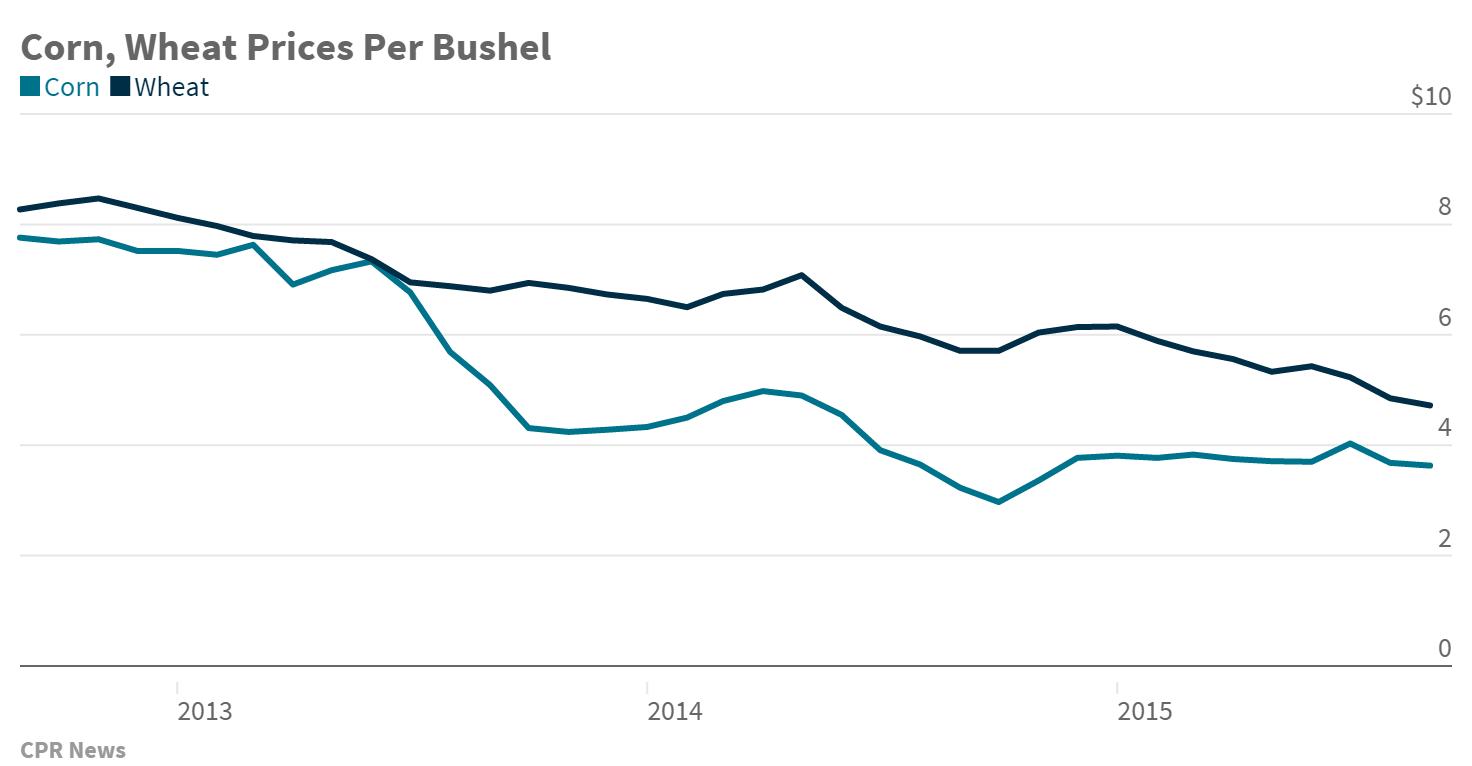 Chart: Corn, Wheat prices