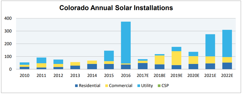 Graphic: Colorado Solar Installs And Projections