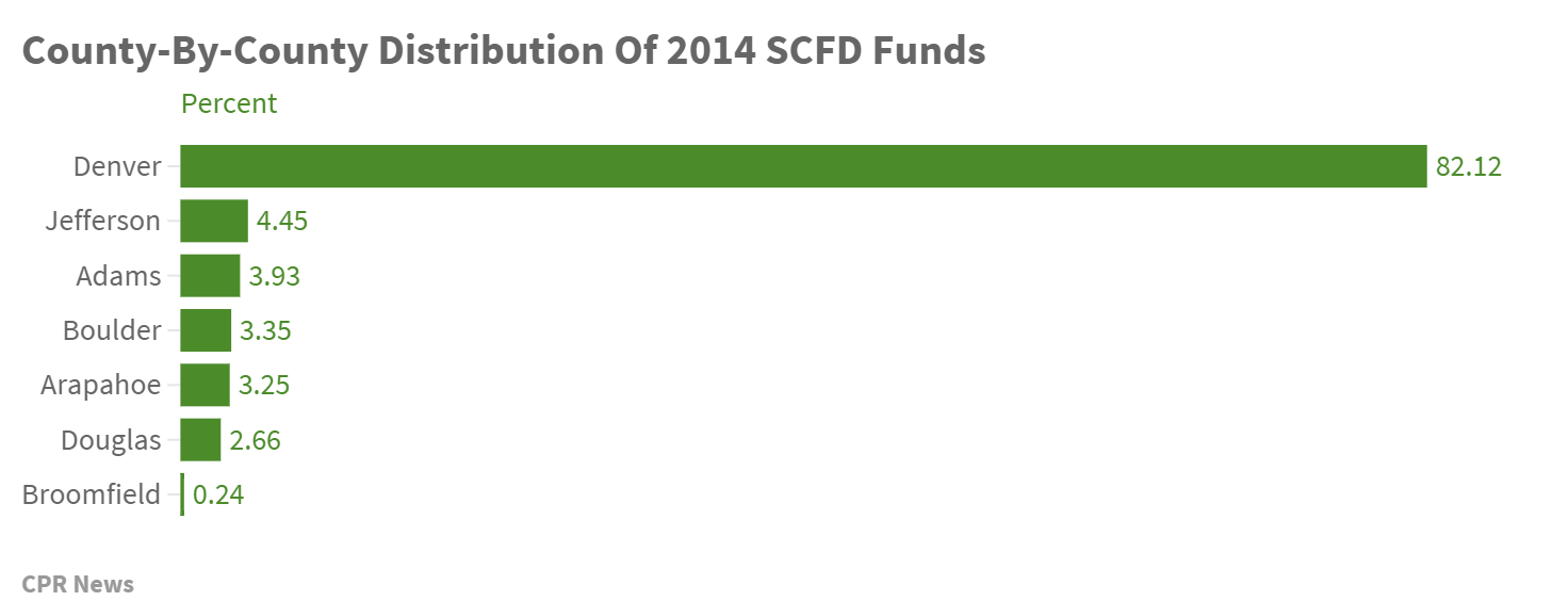 Chart: SCFD Funds by county