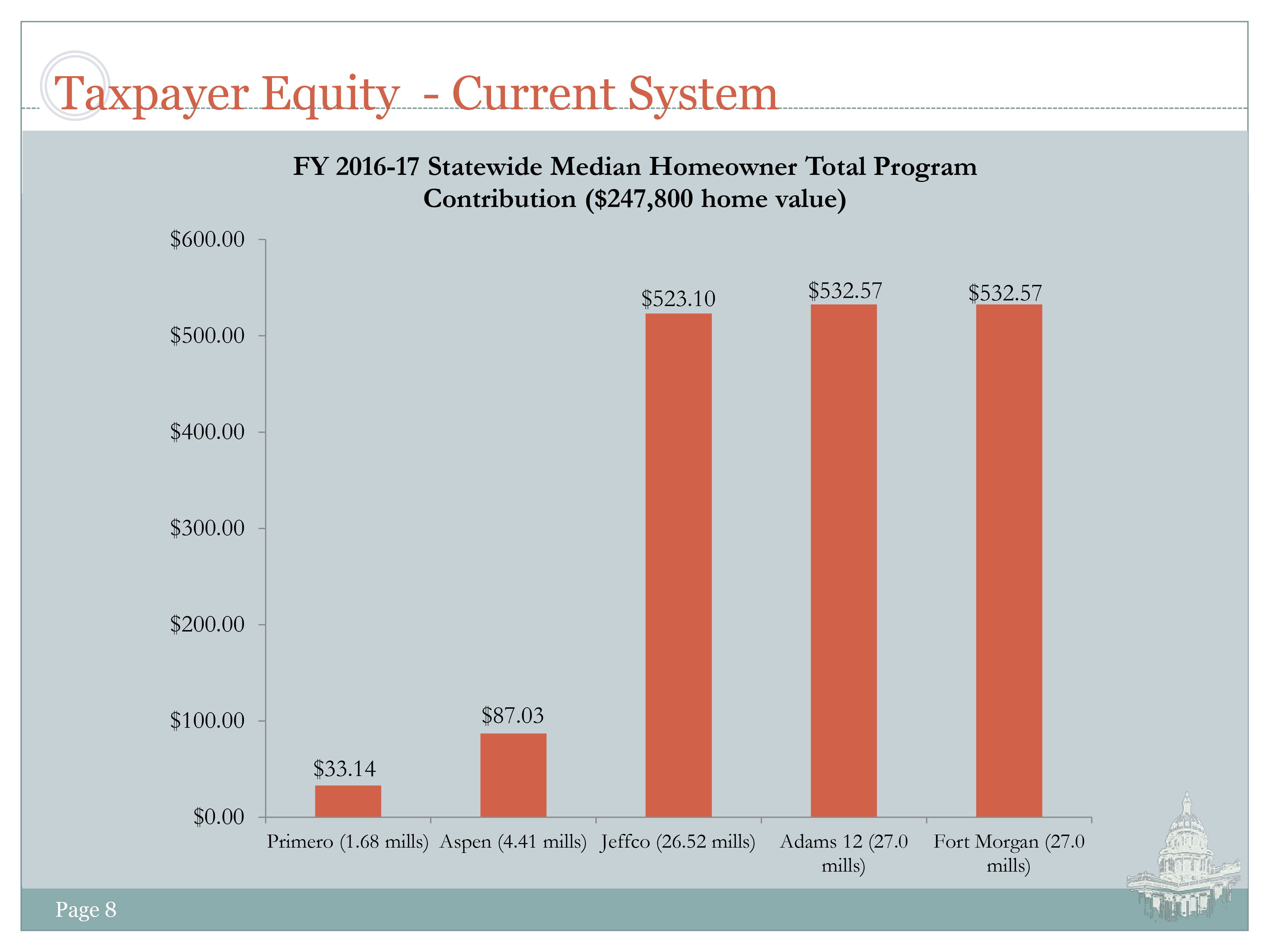Chart: Ed Funding Taxpayer Equity