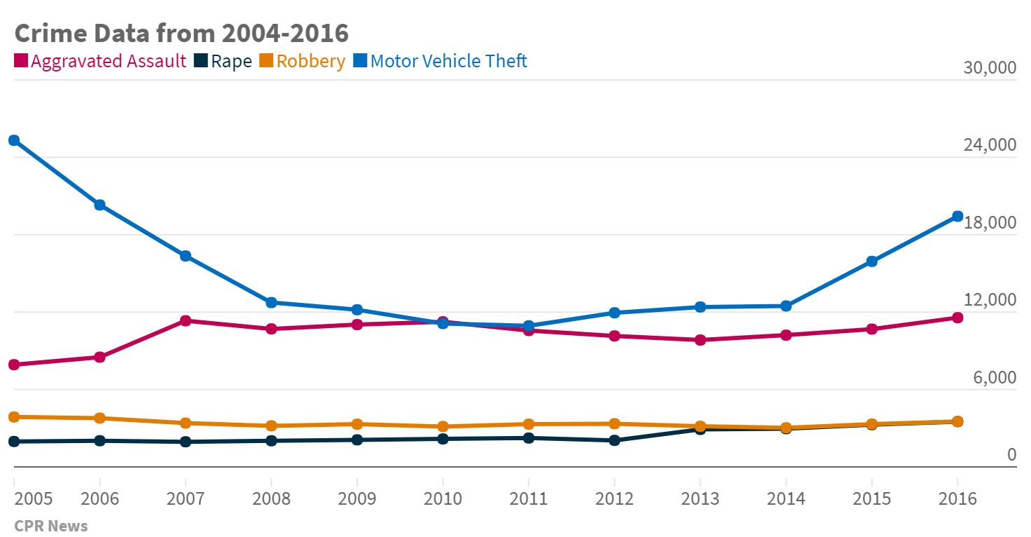 2016 Crime Data Chart