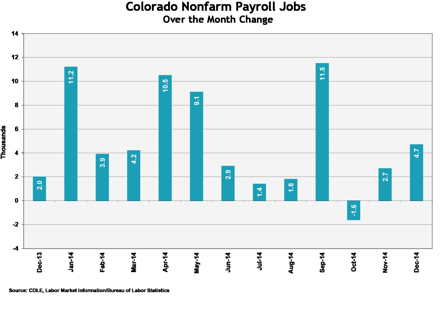 Chart: December unemployment