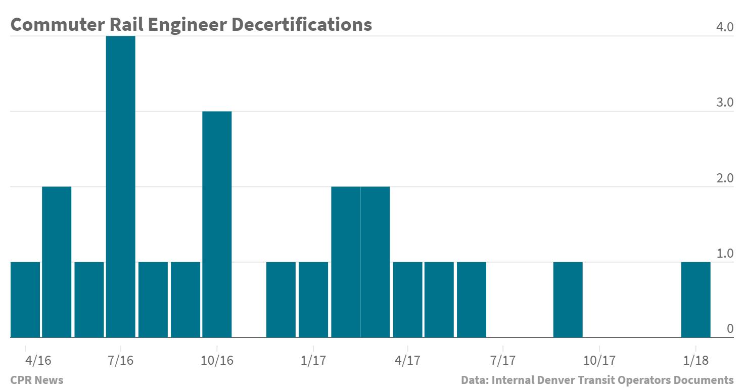 Chart: A, B Line decertifications