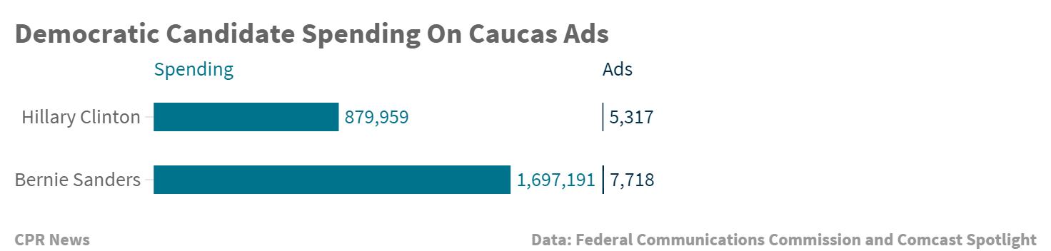 Chart: Post Caucus Democratic Ad Spending