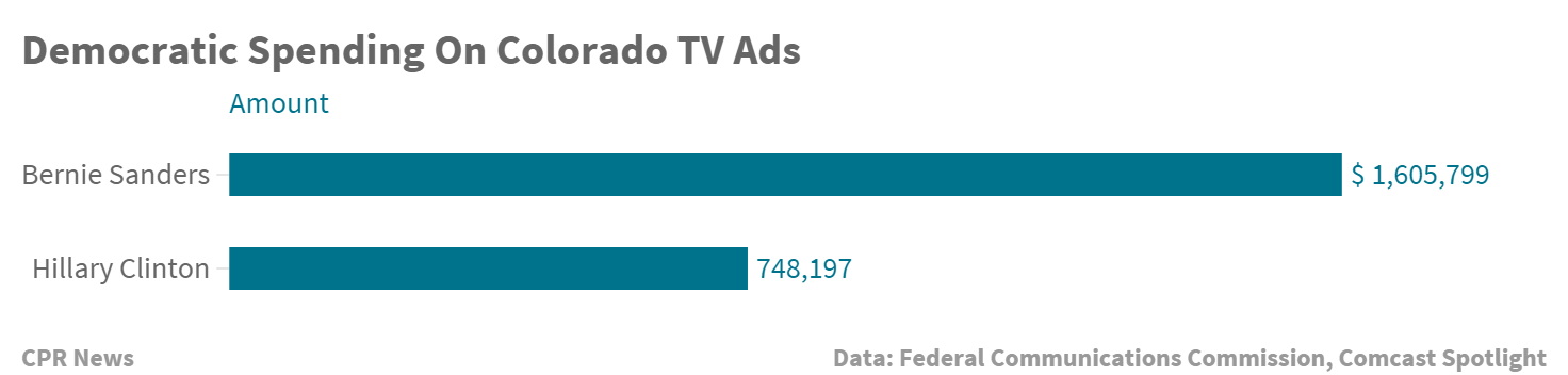 Chart: Ad Spending For D President Candidates Feb 23 (STAFF)