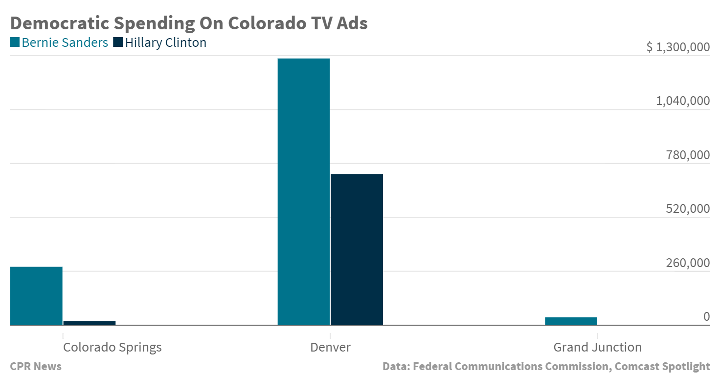 Chart: Ad Spending For D President Candidates By Market (STAFF)