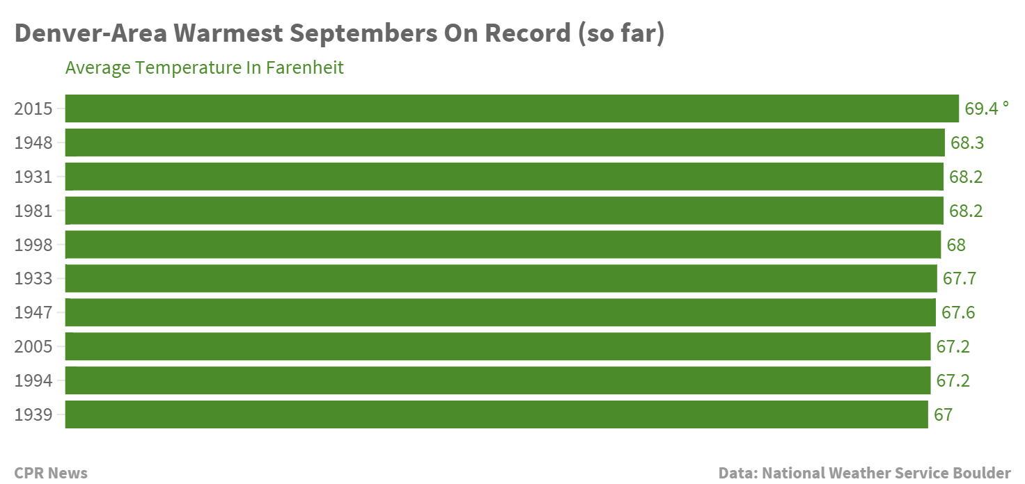 Chart: Warmest September on Record (Staff)