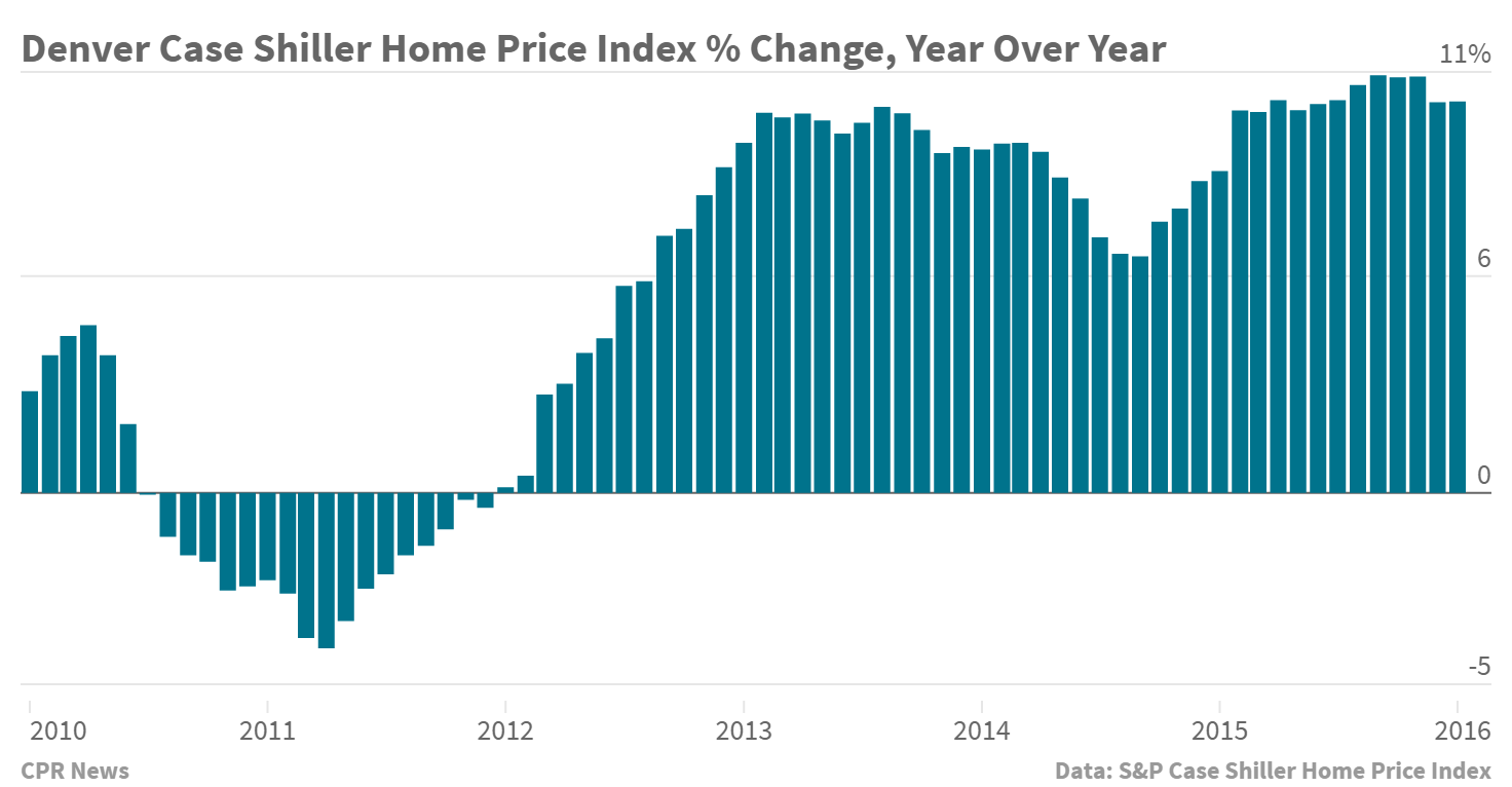 Chart: Case Shiller January 2016