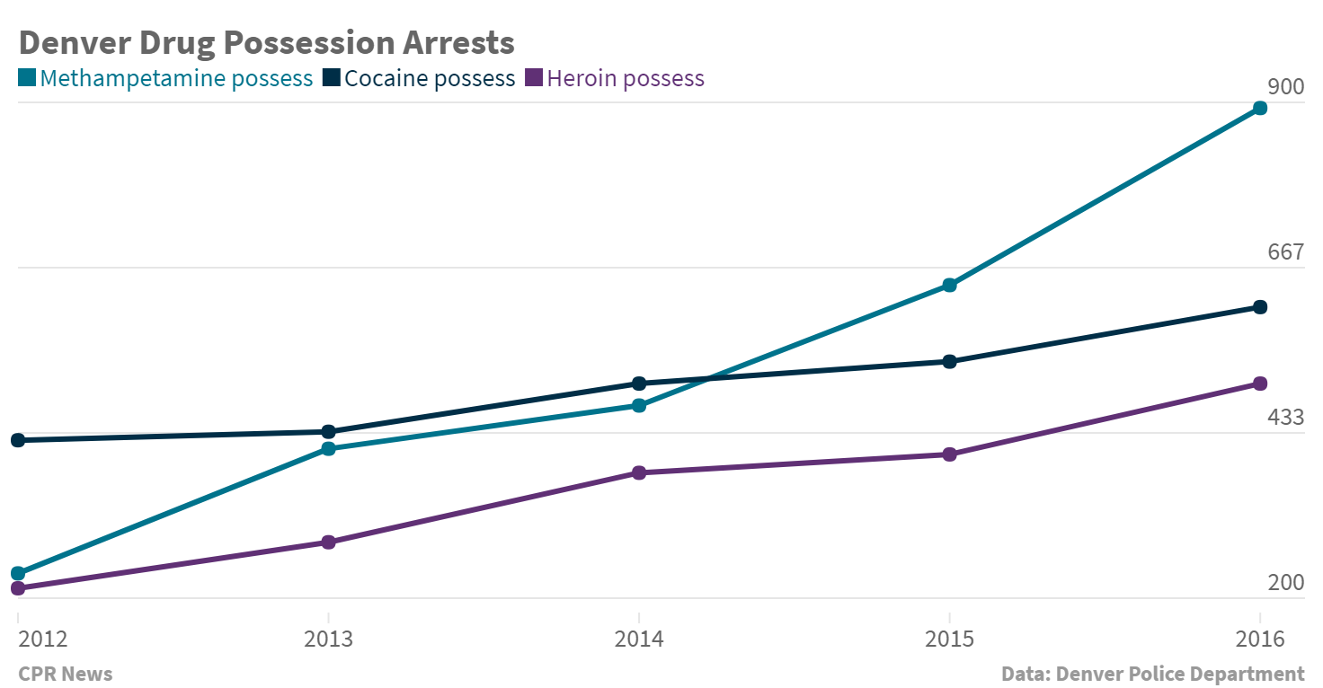 Chart: Colorado Crime 2way | drug possession arrests - BMarkus