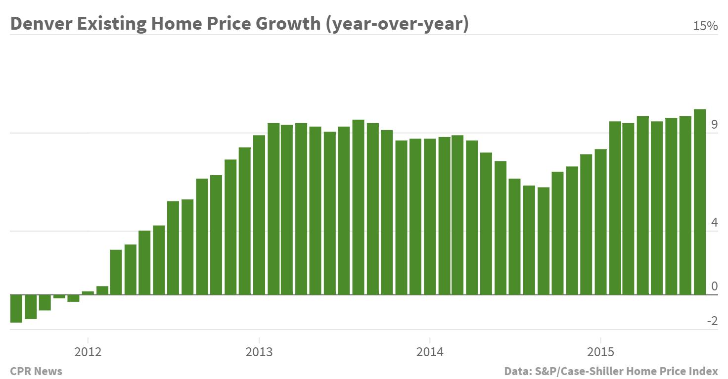 Chart: S&P Case Shiller Denver August 2015