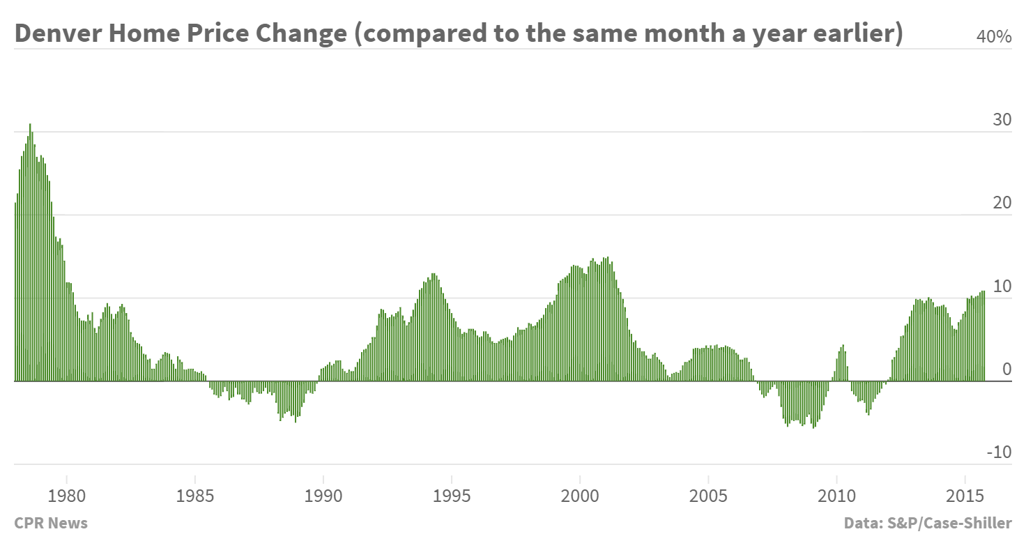 Chart: Denver Home Prices October 2015