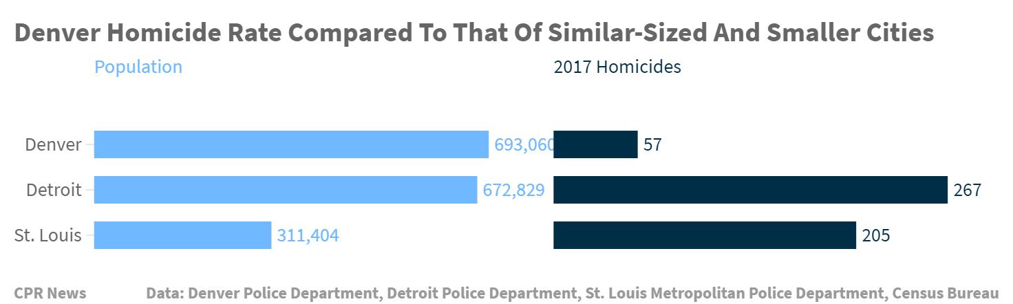 Chart: Denver 2017 Homicide Comparison