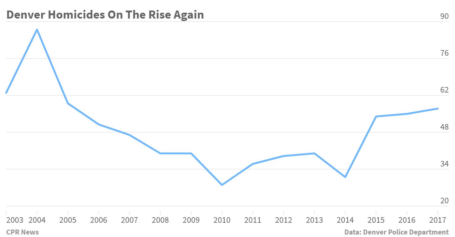 Chart: Denver Homicides, 2003-2017