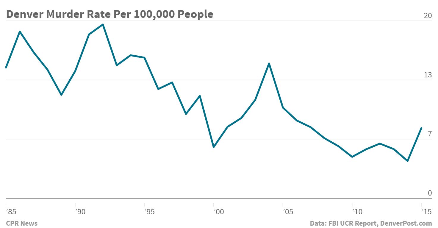 Chart: Denver Murder rate, 1985-2015