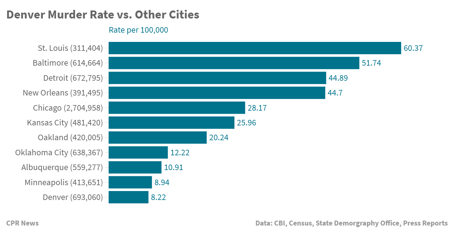 Chart: Colorado Crime 2way | Denver Murder Rate vs other cities - BMarkus