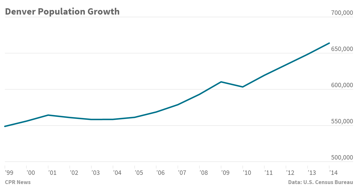 Chart: Denver population growth