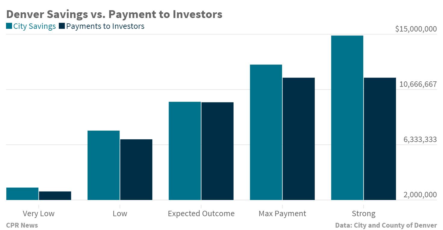 Chart: City Savings vs. Payment Outcomes