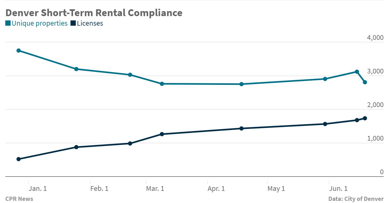 Chart: Short-term rentals in Denver