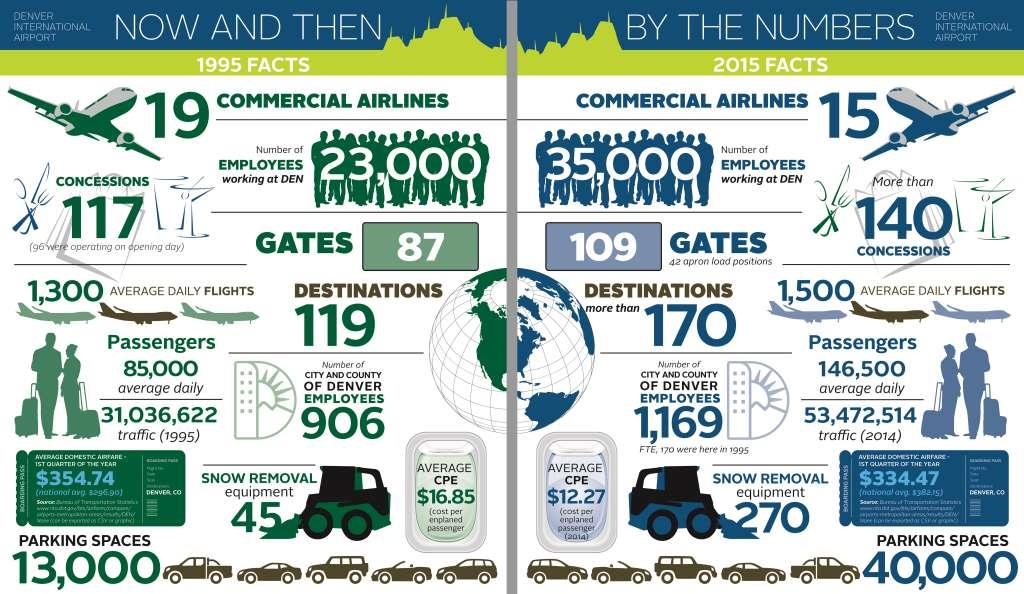 Graphic: DIA by the numbers on its 20th anniversary