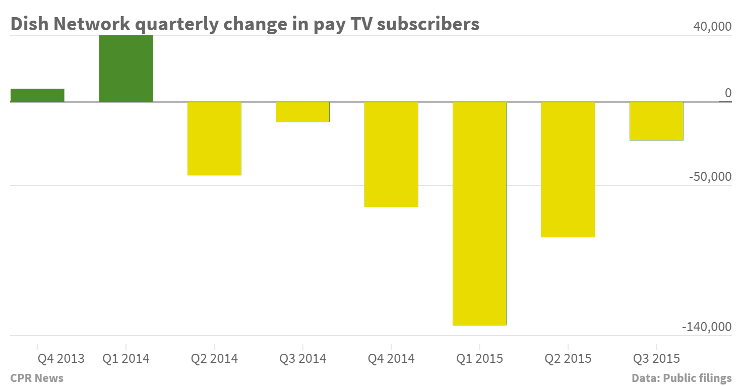 Chart: Dish Network subscribers