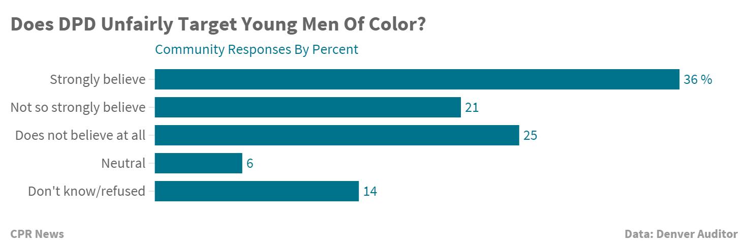 Chart: Denver Community Perception of police