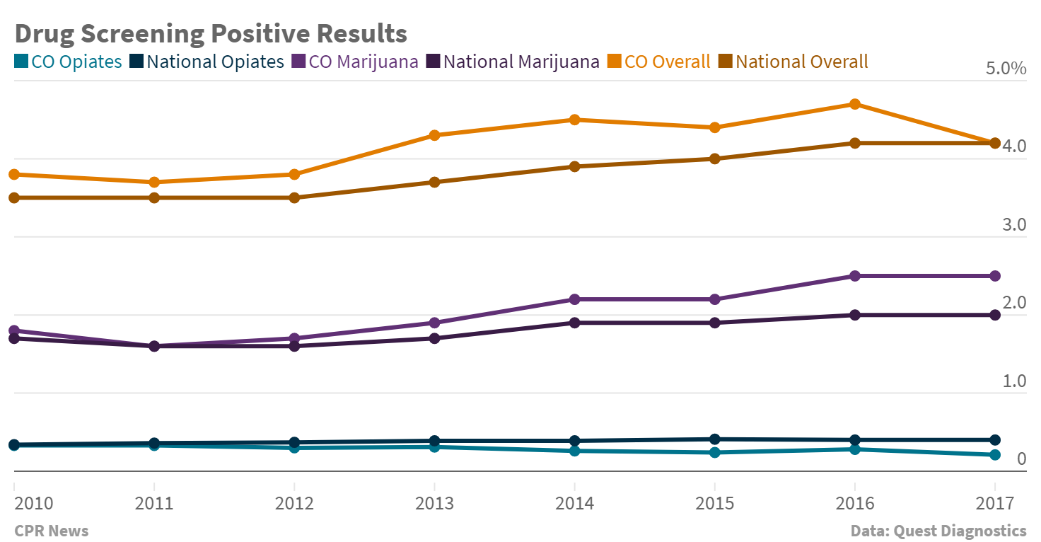 Photo: Drug Testing Rates In CO And Nationwide